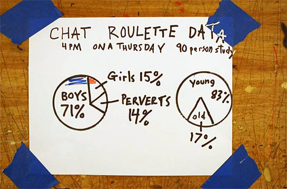 chat roulette breakdown